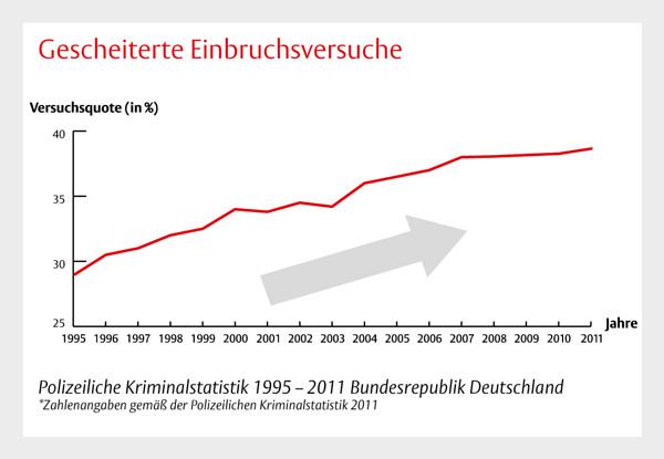 Einbruchsdelikte Versuche in Deutschland